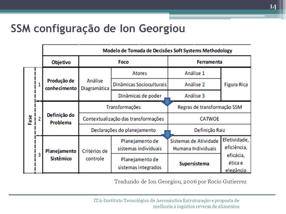 ITA-Instituto Tecnológico de Aeronáutica Estruturação e proposta de melhoria à logística reversa de alimentos SSM configuração de Ion Georgiou 14 Trad