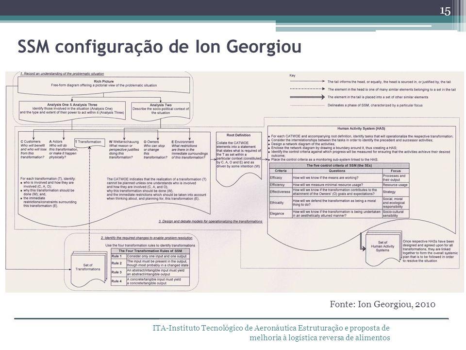 ITA-Instituto Tecnológico de Aeronáutica Estruturação e proposta de melhoria à logística reversa de alimentos SSM configuração de Ion Georgiou 15 Font