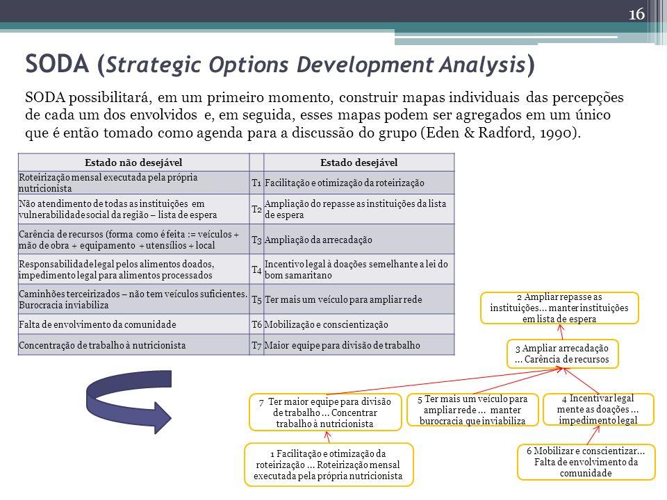 SODA ( Strategic Options Development Analysis ) 16 SODA possibilitará, em um primeiro momento, construir mapas individuais das percepções de cada um d