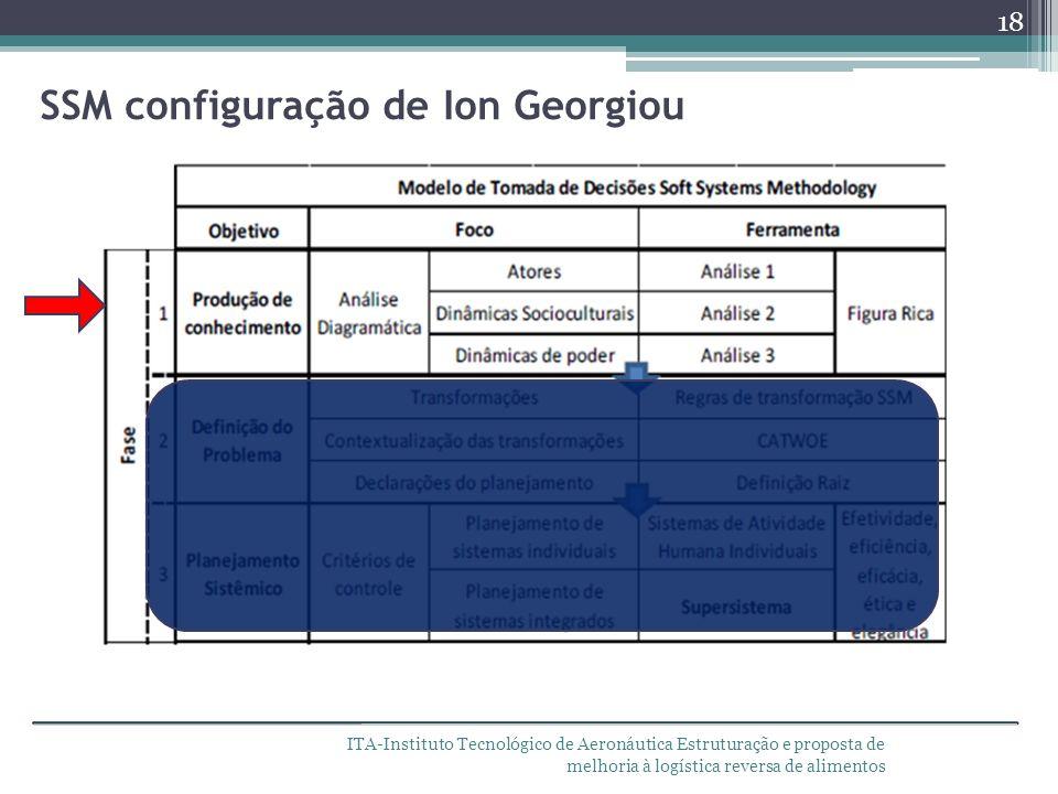 ITA-Instituto Tecnológico de Aeronáutica Estruturação e proposta de melhoria à logística reversa de alimentos SSM configuração de Ion Georgiou 18