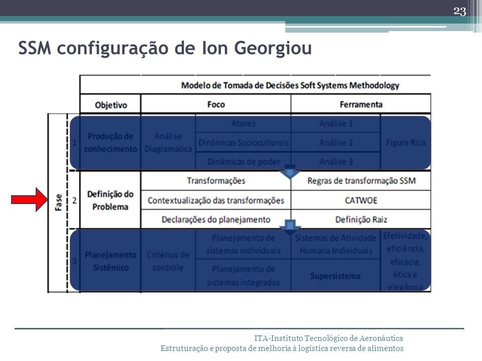 ITA-Instituto Tecnológico de Aeronáutica Estruturação e proposta de melhoria à logística reversa de alimentos SSM configuração de Ion Georgiou 23