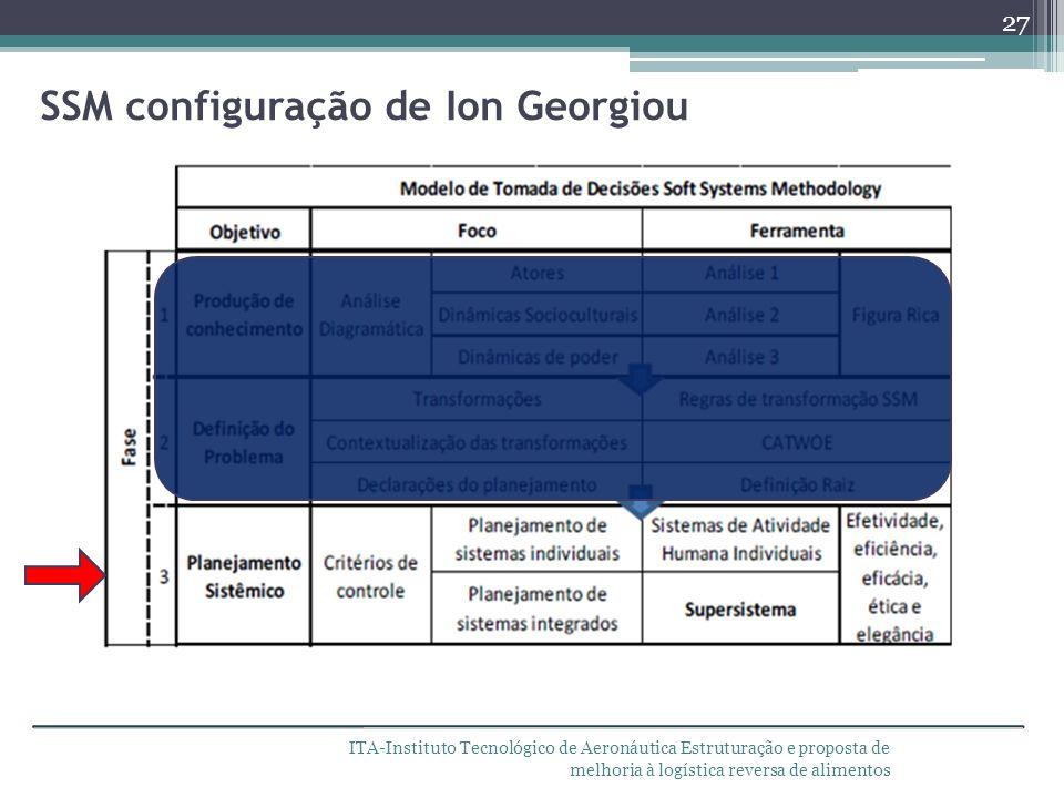 ITA-Instituto Tecnológico de Aeronáutica Estruturação e proposta de melhoria à logística reversa de alimentos SSM configuração de Ion Georgiou 27