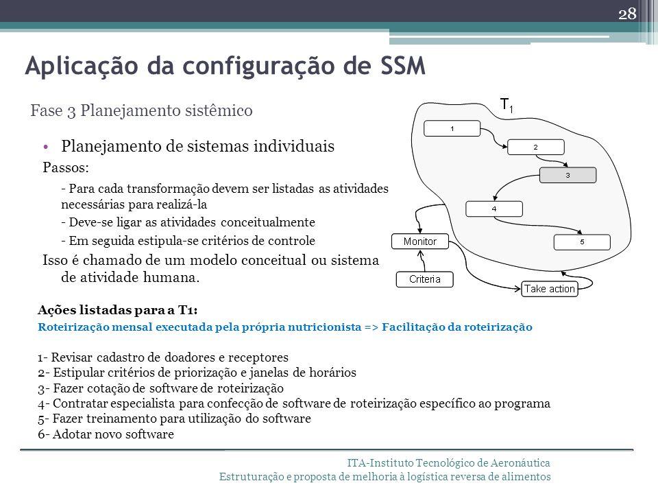 ITA-Instituto Tecnológico de Aeronáutica Estruturação e proposta de melhoria à logística reversa de alimentos Planejamento de sistemas individuais Pas