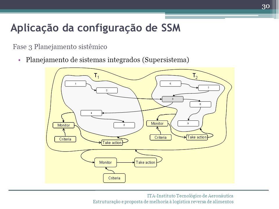 ITA-Instituto Tecnológico de Aeronáutica Estruturação e proposta de melhoria à logística reversa de alimentos Aplicação da configuração de SSM Fase 3
