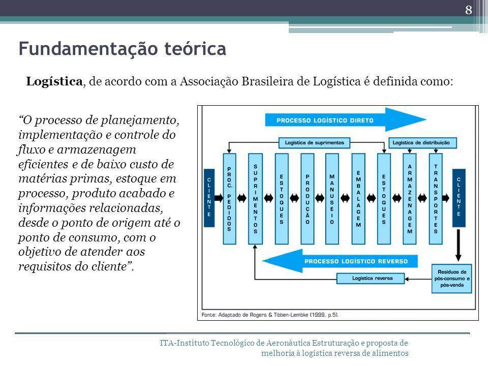 ITA-Instituto Tecnológico de Aeronáutica Estruturação e proposta de melhoria à logística reversa de alimentos O processo de planejamento, implementaçã