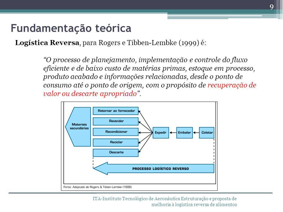 ITA-Instituto Tecnológico de Aeronáutica Estruturação e proposta de melhoria à logística reversa de alimentos Fundamentação teórica 9 Logística Revers