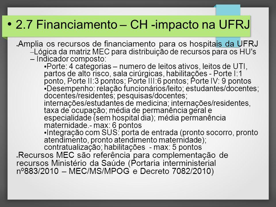 2.7 Financiamento – CH -impacto na UFRJ Amplia os recursos de financiamento para os hospitais da UFRJ – Lógica da matriz MEC para distribuição de recursos para os HU s – Indicador composto: Porte: 4 categorias – numero de leitos ativos, leitos de UTI, partos de alto risco, sala cirúrgicas, habilitações - Porte I:1 ponto, Porte II:3 pontos; Porte III:6 pontos; Porte IV: 9 pontos Desempenho: relação funcionários/leito; estudantes/docentes; docentes/residentes; pesquisas/docentes; internações/estudantes de medicina; internações/residentes, taxa de ocupação; média de permanência geral e especialidade (sem hospital dia); média permanência maternidade.- max: 6 pontos Integração com SUS: porta de entrada (pronto socorro, pronto atendimento, pronto atendimento maternidade); contratualização; habilitações - max: 5 pontos Recursos MEC são referência para complementação de recursos Ministério da Saúde (Portaria interministerial nº883/2010 – MEC/MS/MPOG e Decreto 7082/2010)