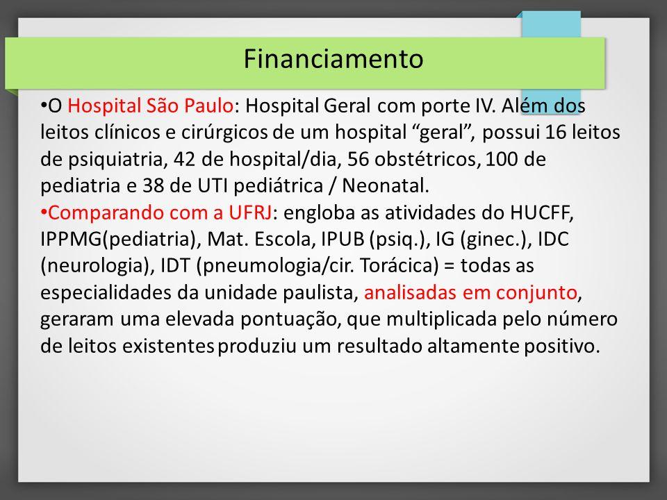 Financiamento O Hospital São Paulo: Hospital Geral com porte IV.