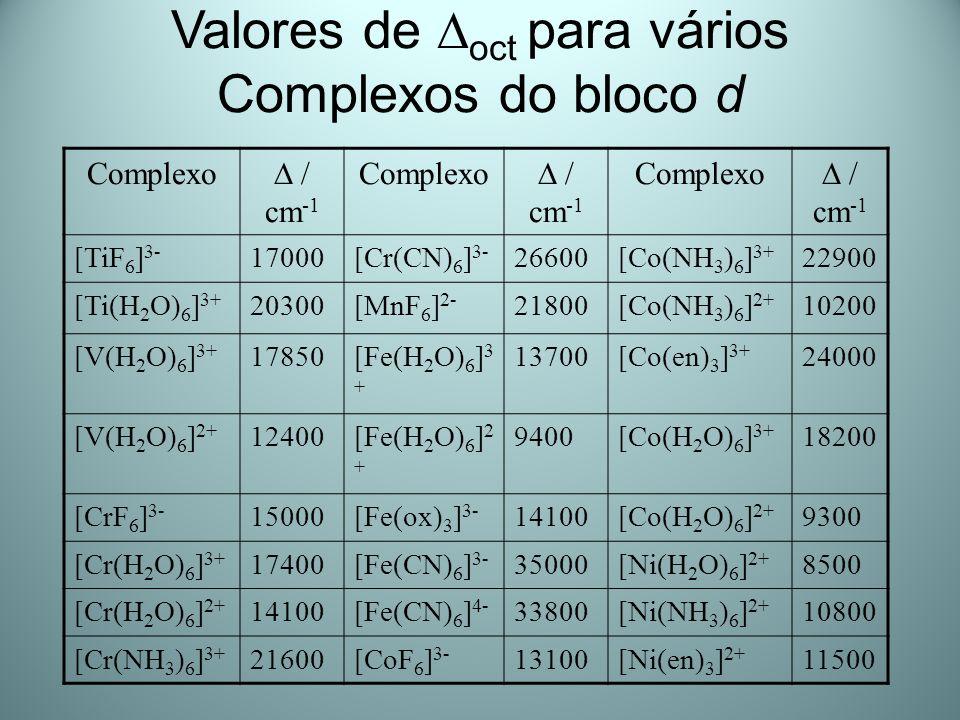 Valores de oct para vários Complexos do bloco d Complexo / cm -1 Complexo / cm -1 Complexo / cm -1 [TiF 6 ] 3- 17000[Cr(CN) 6 ] 3- 26600[Co(NH 3 ) 6 ]