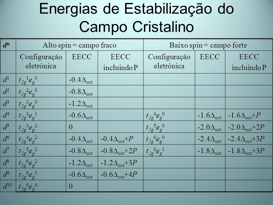 Energias de Estabilização do Campo Cristalino dndn Alto spin = campo fracoBaixo spin = campo forte Configuração eletrônica EECC incluindo P Configuraç
