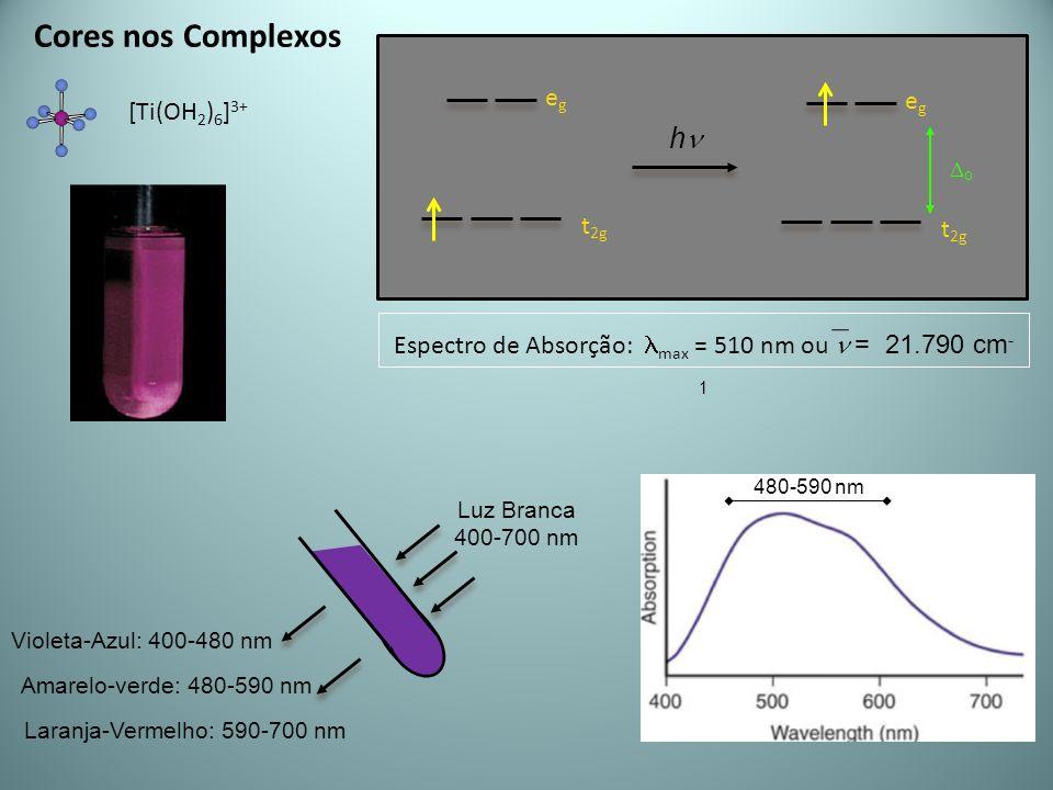 Cores nos Complexos egeg t 2g [Ti(OH 2 ) 6 ] 3+ Luz Branca 400-700 nm Violeta-Azul: 400-480 nm Amarelo-verde: 480-590 nm Laranja-Vermelho: 590-700 nm