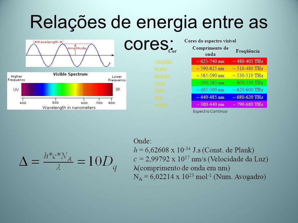 Relações de energia entre as cores: Cores do espectro visível Cor Comprimento de onda Freqüência vermelho~ 625-740 nm~ 480-405 THz laranja~ 590-625 nm