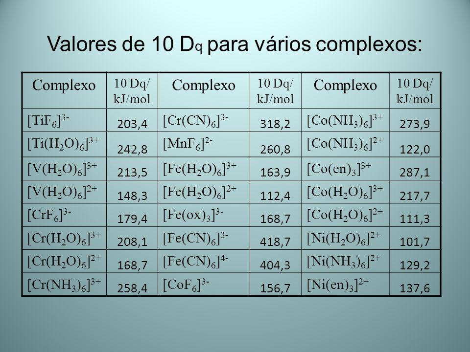 Valores de 10 D q para vários complexos: Complexo 10 Dq/ kJ/mol Complexo 10 Dq/ kJ/mol Complexo 10 Dq/ kJ/mol [TiF 6 ] 3- 203,4 [Cr(CN) 6 ] 3- 318,2 [