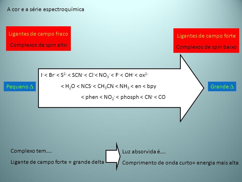 A cor e a série espectroquímica Complexo tem…. Ligante de campo forte = grande delta Luz absorvida é…. Comprimento de onda curto= energia mais alta Li