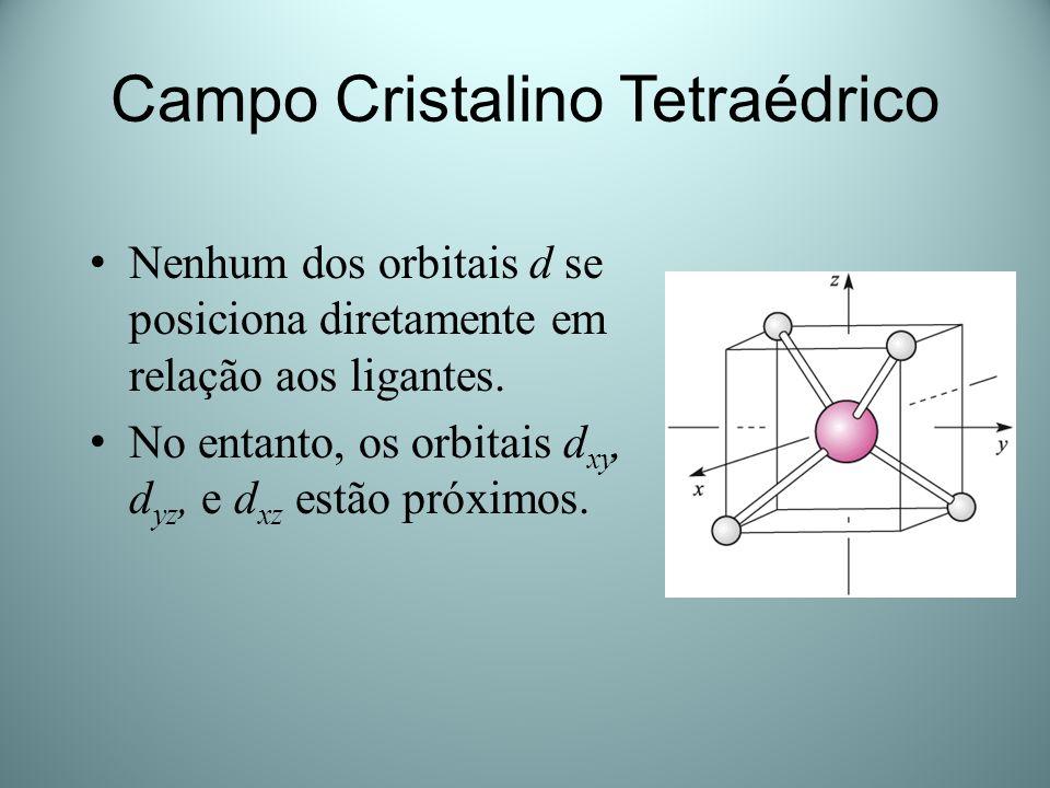 Campo Cristalino Tetraédrico Nenhum dos orbitais d se posiciona diretamente em relação aos ligantes. No entanto, os orbitais d xy, d yz, e d xz estão