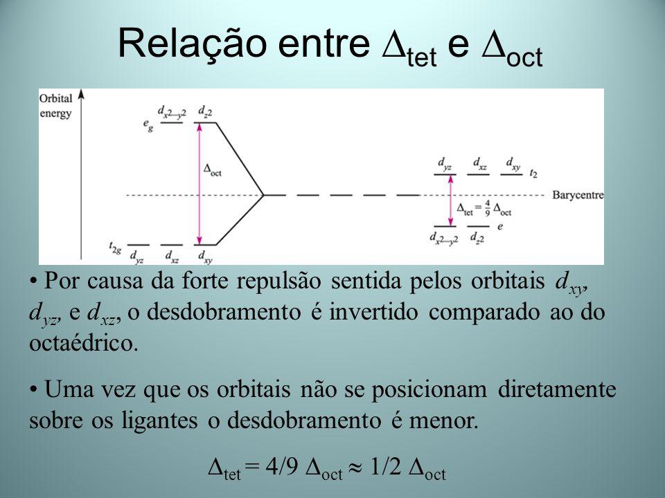 Relação entre tet e oct Por causa da forte repulsão sentida pelos orbitais d xy, d yz, e d xz, o desdobramento é invertido comparado ao do octaédrico.