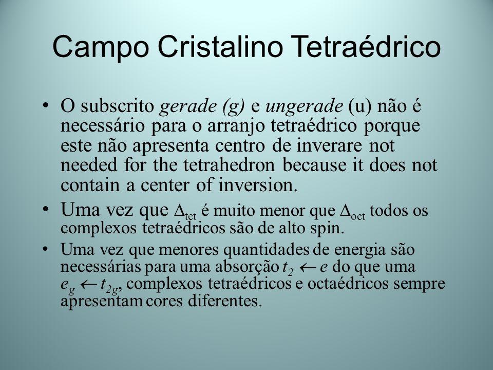 Campo Cristalino Tetraédrico O subscrito gerade (g) e ungerade (u) não é necessário para o arranjo tetraédrico porque este não apresenta centro de inv