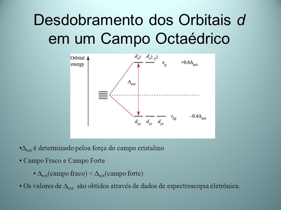 Desdobramento dos Orbitais d em um Campo Octaédrico oct é determinado peloa força do campo cristalino Campo Fraco e Campo Forte oct (campo fraco) < oc