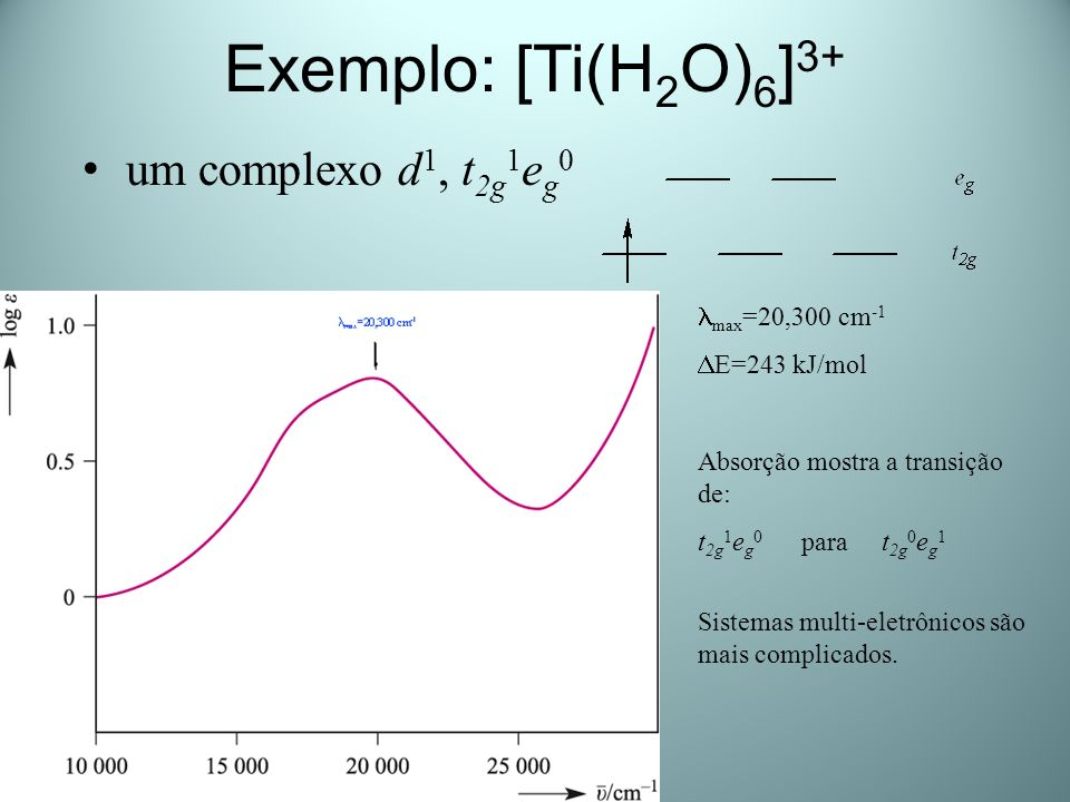 Cores nos Complexos egeg t 2g [Ti(OH 2 ) 6 ] 3+ Luz Branca 400-700 nm Violeta-Azul: 400-480 nm Amarelo-verde: 480-590 nm Laranja-Vermelho: 590-700 nm h egeg t 2g o Espectro de Absorção: max = 510 nm ou = 21.790 cm - 1 480-590 nm