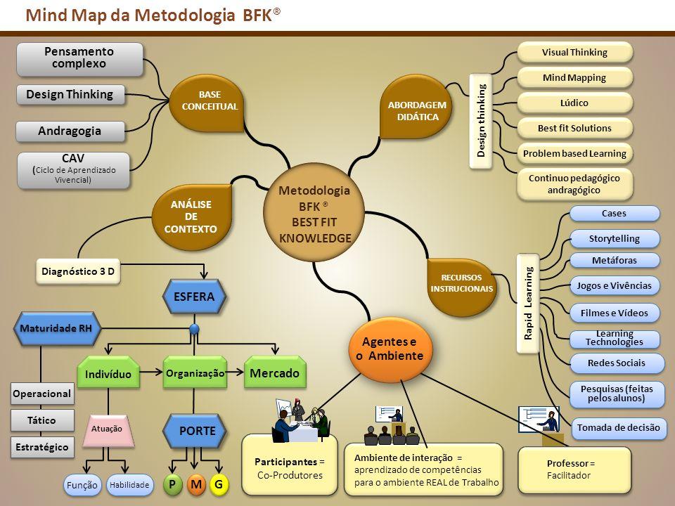 ANÁLISE DE CONTEXTO Mind Map da Metodologia BFK® Andragogia Design Thinking CAV ( Ciclo de Aprendizado Vivencial) CAV ( Ciclo de Aprendizado Vivencial