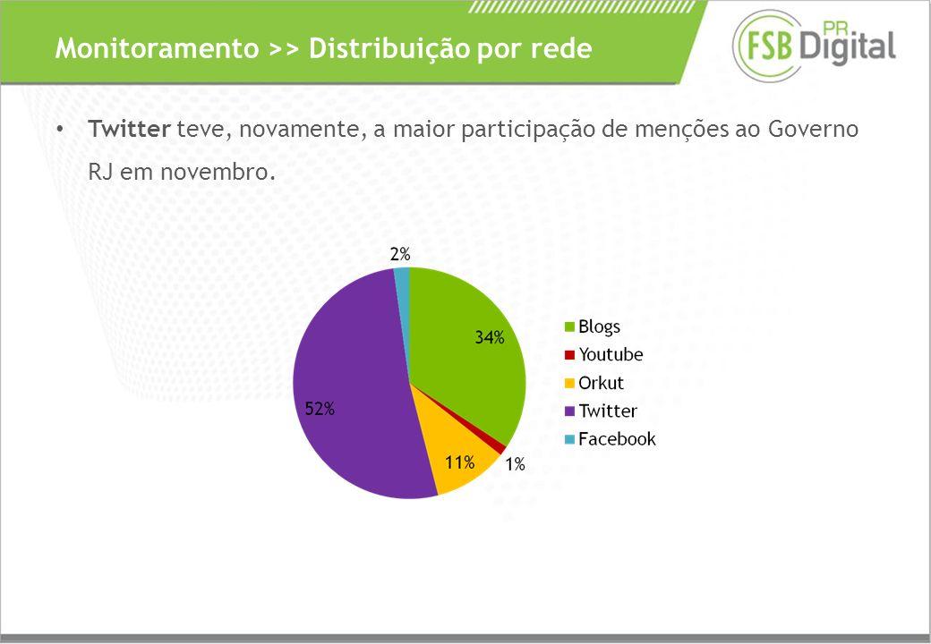 Twitter teve, novamente, a maior participação de menções ao Governo RJ em novembro.