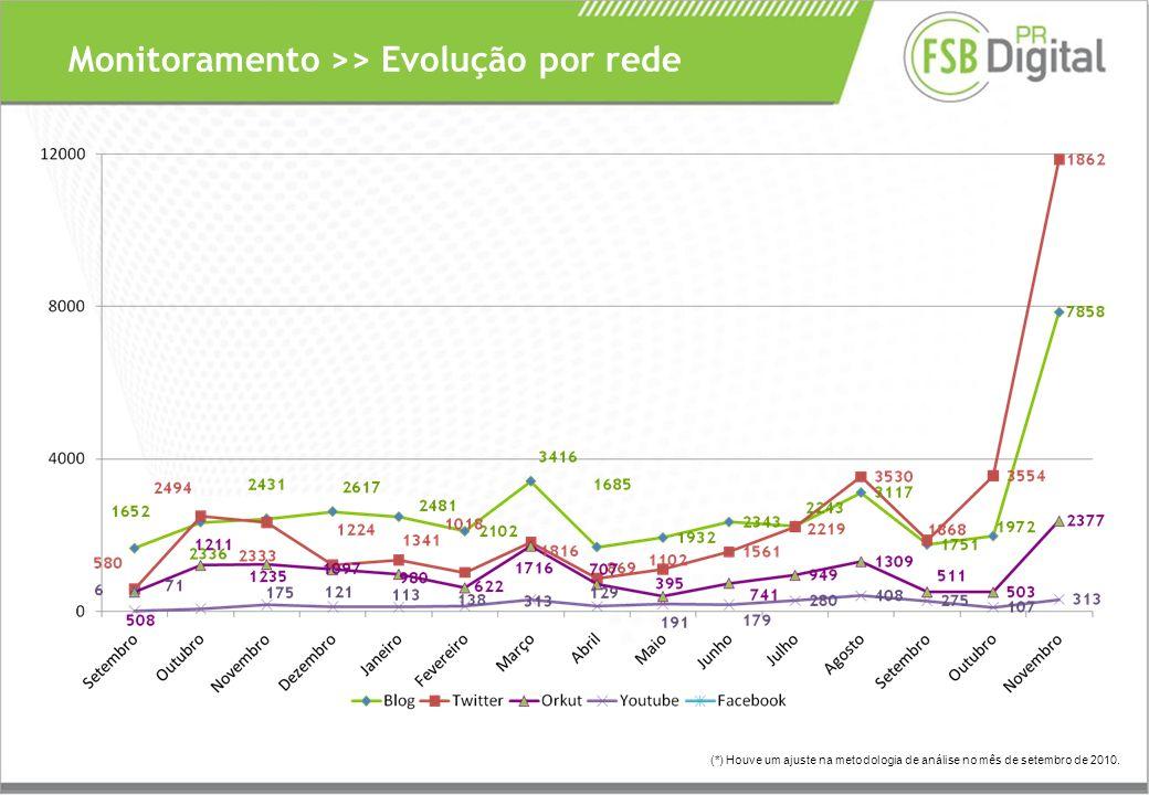Monitoramento >> Evolução por rede (*) Houve um ajuste na metodologia de análise no mês de setembro de 2010.