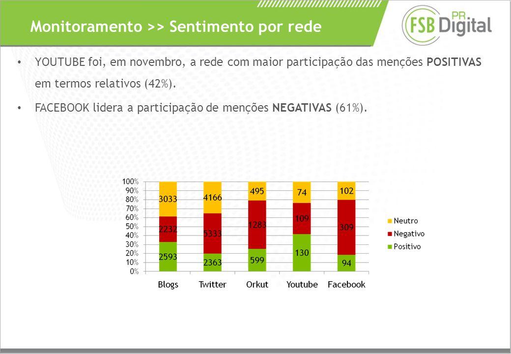YOUTUBE foi, em novembro, a rede com maior participação das menções POSITIVAS em termos relativos (42%).