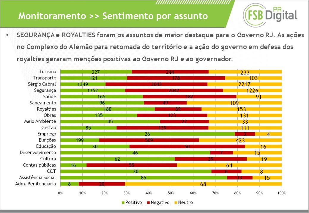 Monitoramento >> Sentimento por assunto SEGURANÇA e ROYALTIES foram os assuntos de maior destaque para o Governo RJ.