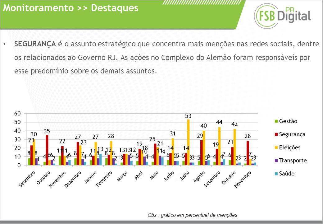 SEGURANÇA é o assunto estratégico que concentra mais menções nas redes sociais, dentre os relacionados ao Governo RJ.