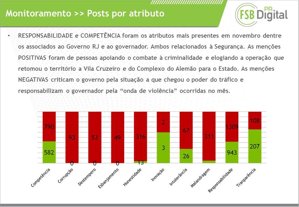 RESPONSABILIDADE e COMPETÊNCIA foram os atributos mais presentes em novembro dentre os associados ao Governo RJ e ao governador.