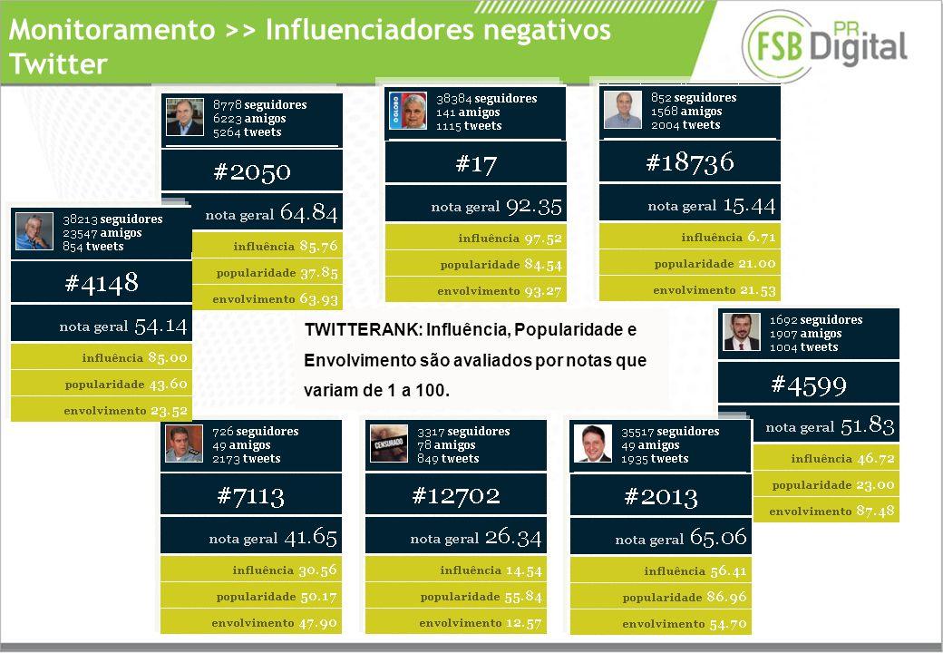 Monitoramento >> Influenciadores negativos Twitter TWITTERANK: Influência, Popularidade e Envolvimento são avaliados por notas que variam de 1 a 100.