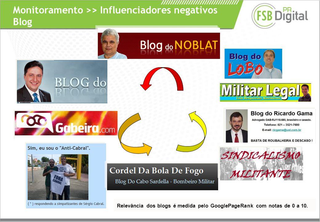 Monitoramento >> Influenciadores negativos Blog Relevância dos blogs é medida pelo GooglePageRank com notas de 0 a 10.