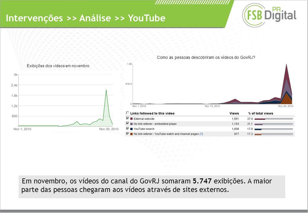 Intervenções >> Análise >> YouTube Em novembro, os vídeos do canal do GovRJ somaram 5.747 exibições.
