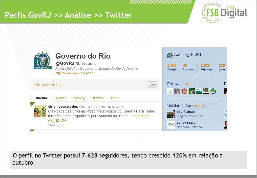 Perfis GovRJ >> Análise >> Twitter O perfil no Twitter possui 7.628 seguidores, tendo crescido 120% em relação a outubro.