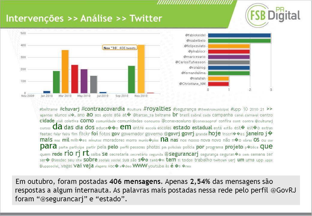 Intervenções >> Análise >> Twitter Em outubro, foram postadas 406 mensagens.