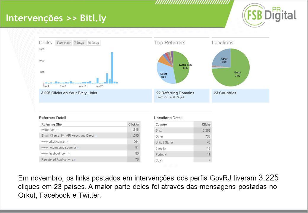 Intervenções >> Bitl.ly Em novembro, os links postados em intervenções dos perfis GovRJ tiveram 3.225 cliques em 23 países.