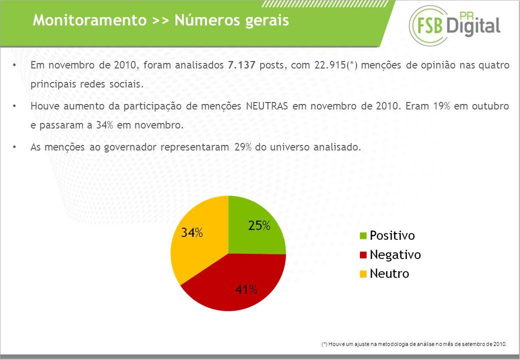 Em novembro de 2010, foram analisados 7.137 posts, com 22.915(*) menções de opinião nas quatro principais redes sociais.