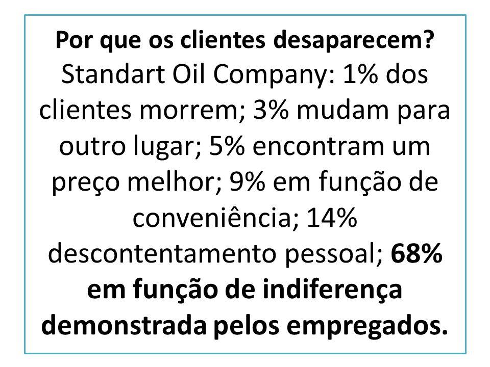 Por que os clientes desaparecem? Standart Oil Company: 1% dos clientes morrem; 3% mudam para outro lugar; 5% encontram um preço melhor; 9% em função d