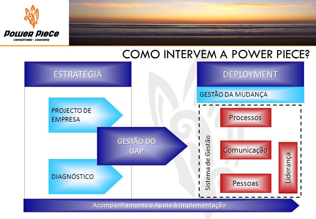 PROJECTO DE EMPRESA DIAGNÓSTICO ESTRATÉGIA DEPLOYMENT GESTÃO DA MUDANÇA Comunicação Processos Pessoas Sistema de Gestão Liderança GESTÃO DO GAP Acompa