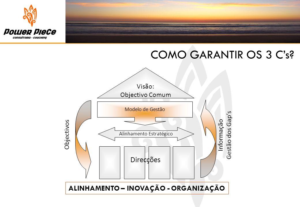 ALINHAMENTO – INOVAÇÃO - ORGANIZAÇÃO COMO GARANTIR OS 3 Cs? Visão: Objectivo Comum Objectivos Informação Gestão dos Gaps Modelo de Gestão Alinhamento