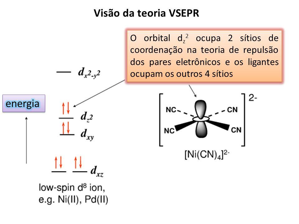 O orbital d z 2 ocupa 2 sítios de coordenação na teoria de repulsão dos pares eletrônicos e os ligantes ocupam os outros 4 sítios Visão da teoria VSEPR
