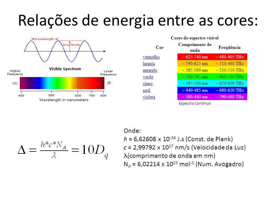 Relações de energia entre as cores: Cores do espectro visível Cor Comprimento de onda Freqüência vermelho~ 625-740 nm~ 480-405 THz laranja~ 590-625 nm~ 510-480 THz amarelo~ 565-590 nm~ 530-510 THz verde~ 500-565 nm~ 600-530 THz ciano~ 485-500 nm~ 620-600 THz azul~ 440-485 nm~ 680-620 THz violeta~ 380-440 nm~ 790-680 THz Espectro Contínuo Onde: h = 6,62608 x 10 -34 J.s (Const.