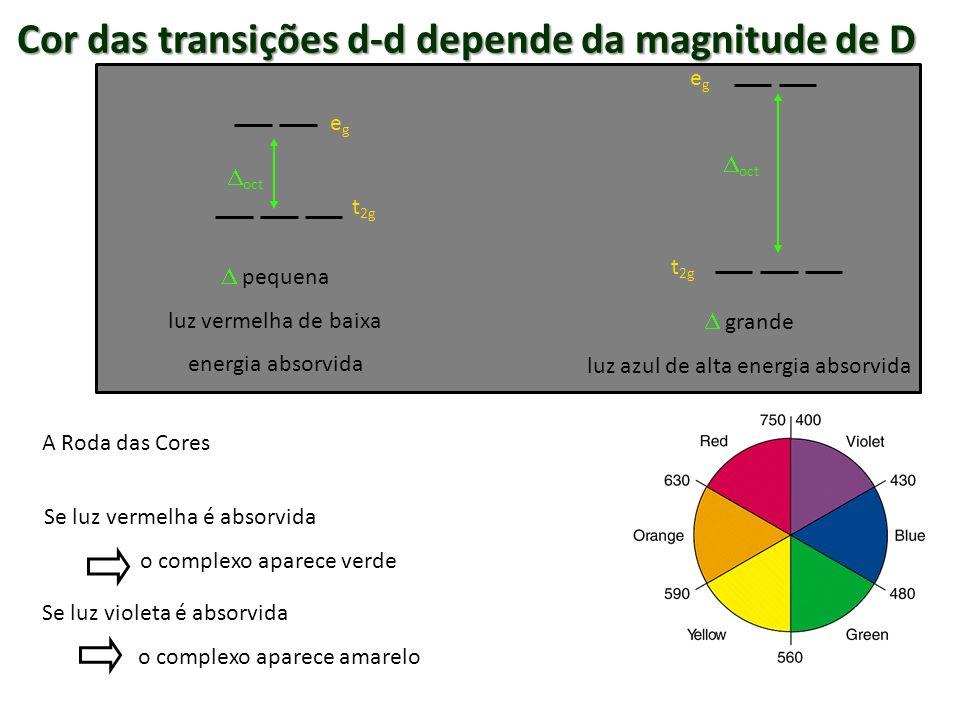 A Roda das Cores Se luz vermelha é absorvida o complexo aparece verde Se luz violeta é absorvida o complexo aparece amarelo egeg t 2g oct t 2g oct peq
