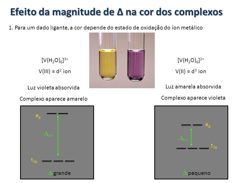 1. Para um dado ligante, a cor depende do estado de oxidação do íon metálico [V(H 2 O) 6 ] 3+ V(III) = d 2 ion Efeito da magnitude de Δ na cor dos com