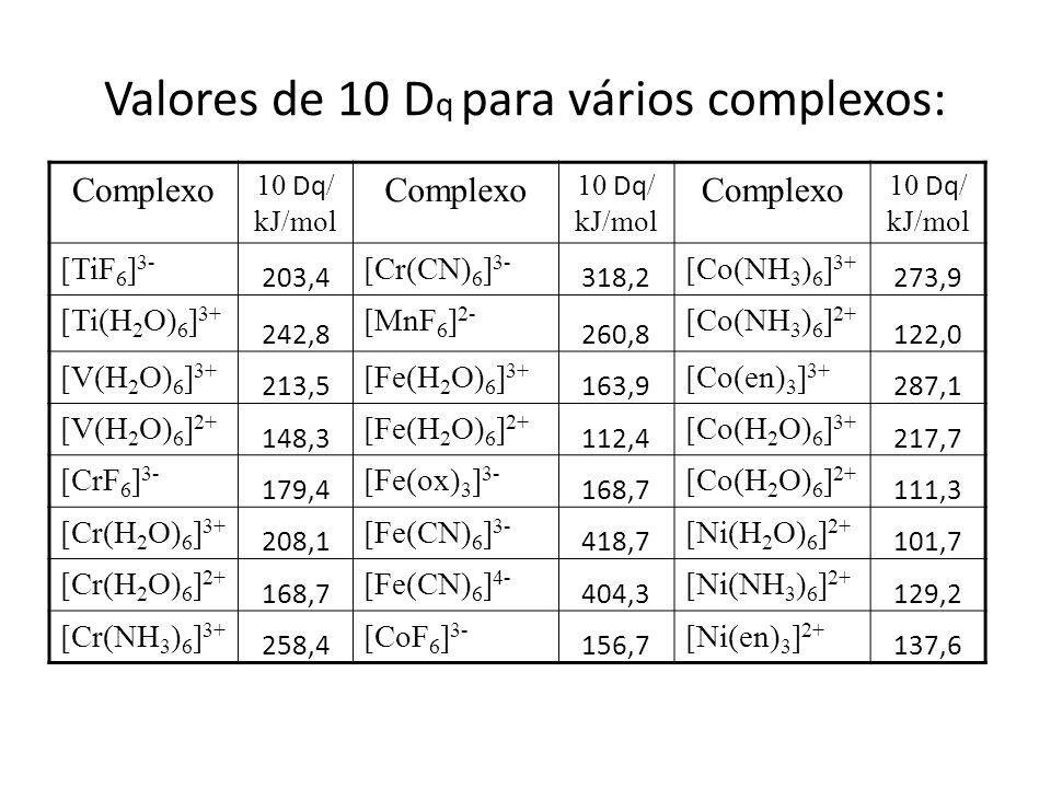 Valores de 10 D q para vários complexos: Complexo 10 Dq / kJ/mol Complexo 10 Dq / kJ/mol Complexo 10 Dq / kJ/mol [TiF 6 ] 3- 203,4 [Cr(CN) 6 ] 3- 318,2 [Co(NH 3 ) 6 ] 3+ 273,9 [Ti(H 2 O) 6 ] 3+ 242,8 [MnF 6 ] 2- 260,8 [Co(NH 3 ) 6 ] 2+ 122,0 [V(H 2 O) 6 ] 3+ 213,5 [Fe(H 2 O) 6 ] 3+ 163,9 [Co(en) 3 ] 3+ 287,1 [V(H 2 O) 6 ] 2+ 148,3 [Fe(H 2 O) 6 ] 2+ 112,4 [Co(H 2 O) 6 ] 3+ 217,7 [CrF 6 ] 3- 179,4 [Fe(ox) 3 ] 3- 168,7 [Co(H 2 O) 6 ] 2+ 111,3 [Cr(H 2 O) 6 ] 3+ 208,1 [Fe(CN) 6 ] 3- 418,7 [Ni(H 2 O) 6 ] 2+ 101,7 [Cr(H 2 O) 6 ] 2+ 168,7 [Fe(CN) 6 ] 4- 404,3 [Ni(NH 3 ) 6 ] 2+ 129,2 [Cr(NH 3 ) 6 ] 3+ 258,4 [CoF 6 ] 3- 156,7 [Ni(en) 3 ] 2+ 137,6
