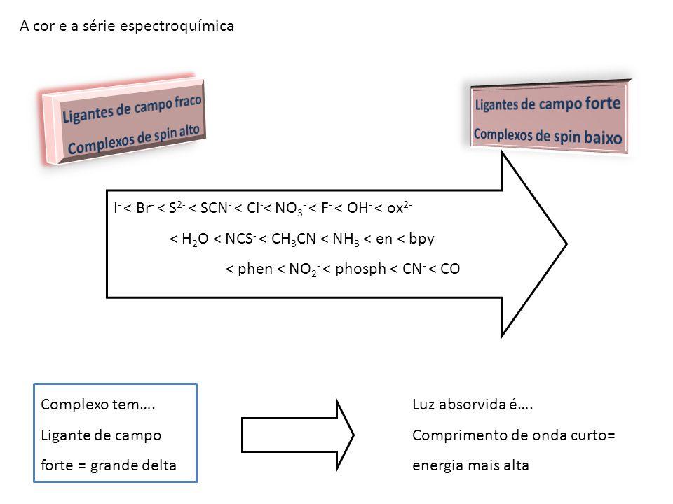 A cor e a série espectroquímica Complexo tem…. Ligante de campo forte = grande delta Luz absorvida é…. Comprimento de onda curto= energia mais alta I