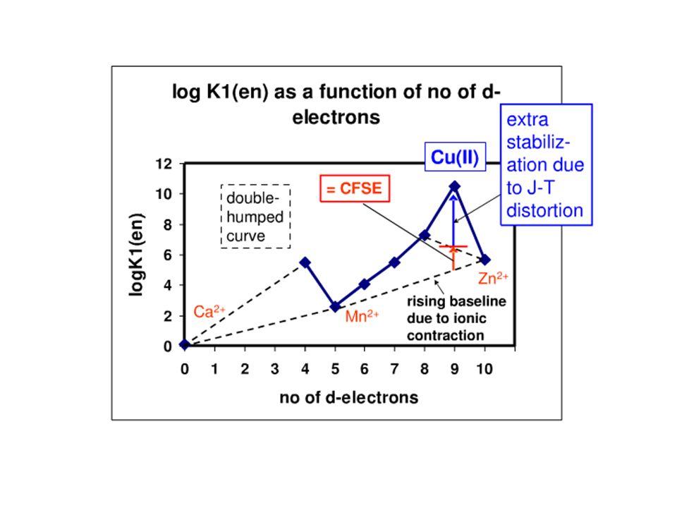 Cores nos Complexos egeg t 2g [Ti(OH 2 ) 6 ] 3+ Luz Branca 400-700 nm Violeta-Azul: 400-480 nm Amarelo-verde: 480-590 nm Laranja-Vermelho: 590-700 nm h egeg t 2g o Espectro de Absorção: max = 510 nm ou = 21.790 cm -1 480-590 nm