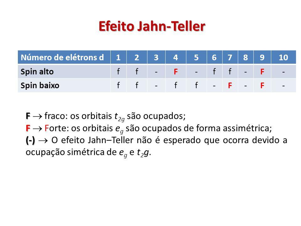 F F fraco: os orbitais t 2g são ocupados; F F Forte: os orbitais e g são ocupados de forma assimétrica; (-) (-) O efeito Jahn–Teller não é esperado que ocorra devido a ocupação simétrica de e g e t 2 g.