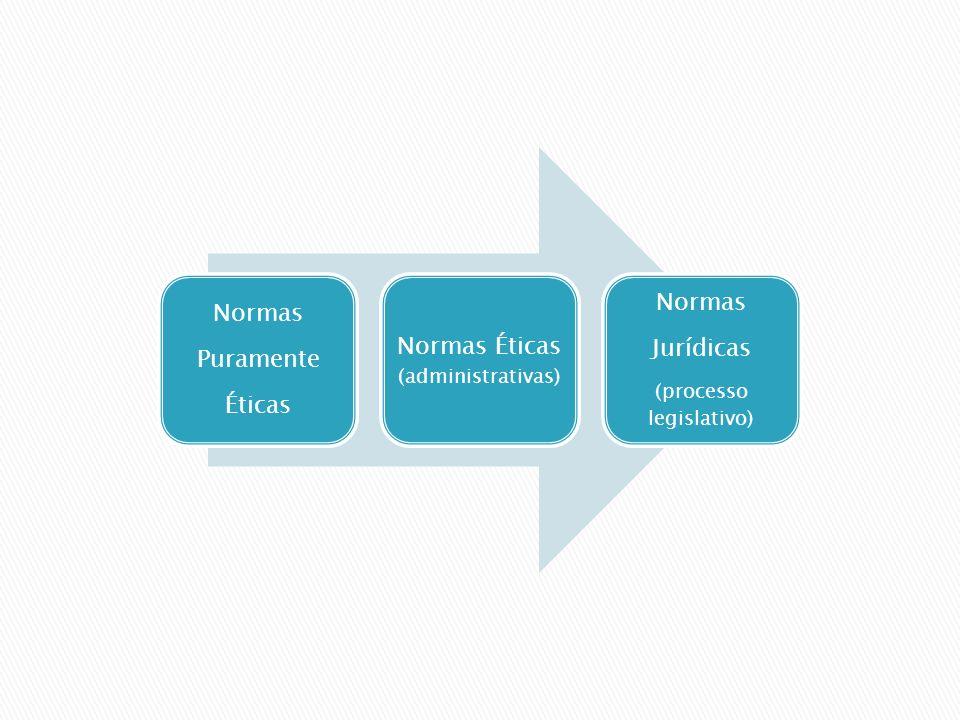 Normas Puramente Éticas Normas Éticas (administrativas) Normas Jurídicas (processo legislativo)