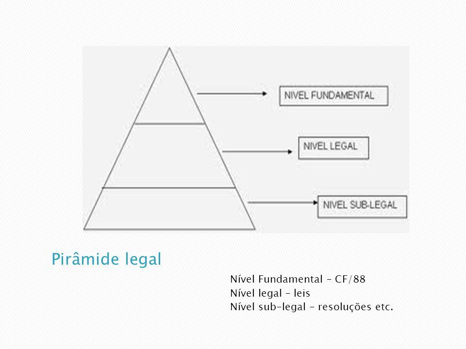 Nível Fundamental – CF/88 Nível legal – leis Nível sub-legal – resoluções etc.